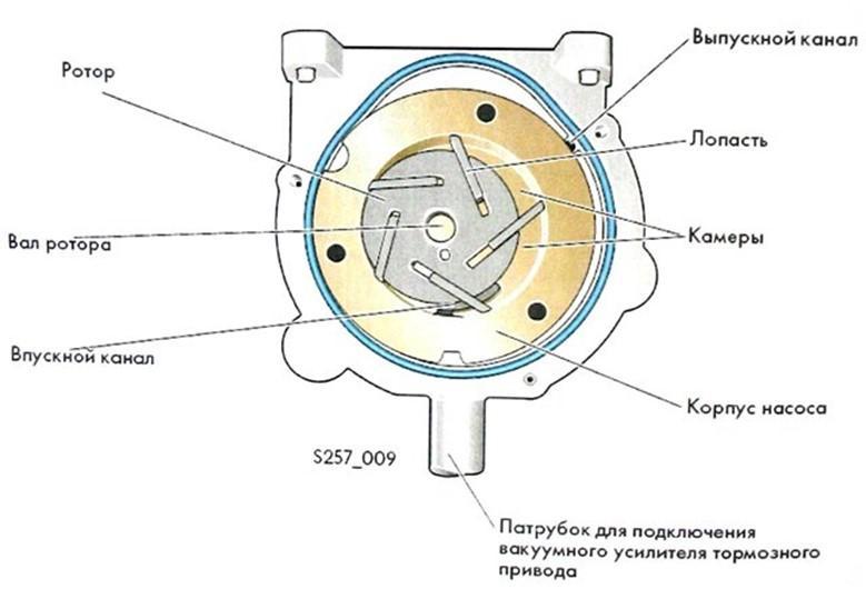 Принцип работы пластинчато-роторного вакуумного насоса