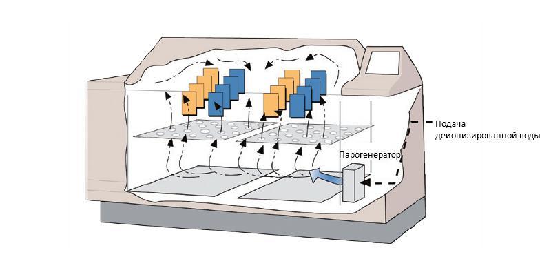 Принцип работы камеры соляного тумана КСТ-2