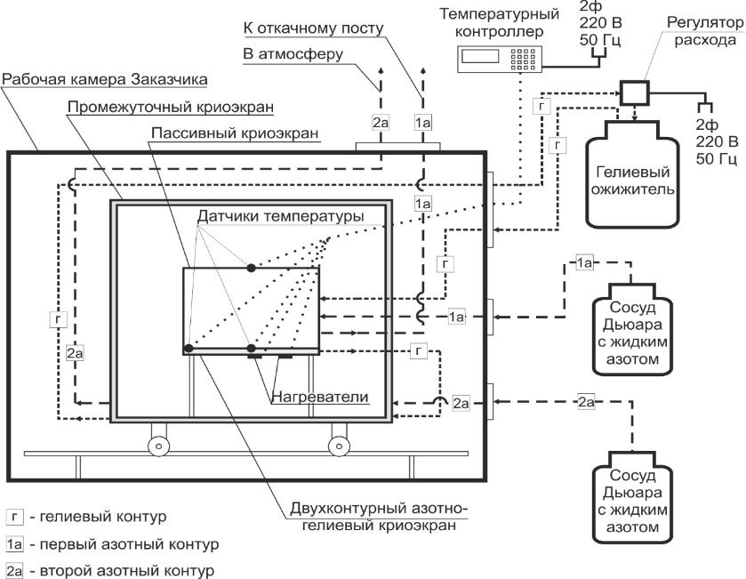 Схема устройства вакуумной камеры ЦНИИМАШ
