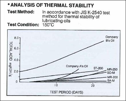 Зависимость вакуумного масла от рабочей температуры насоса