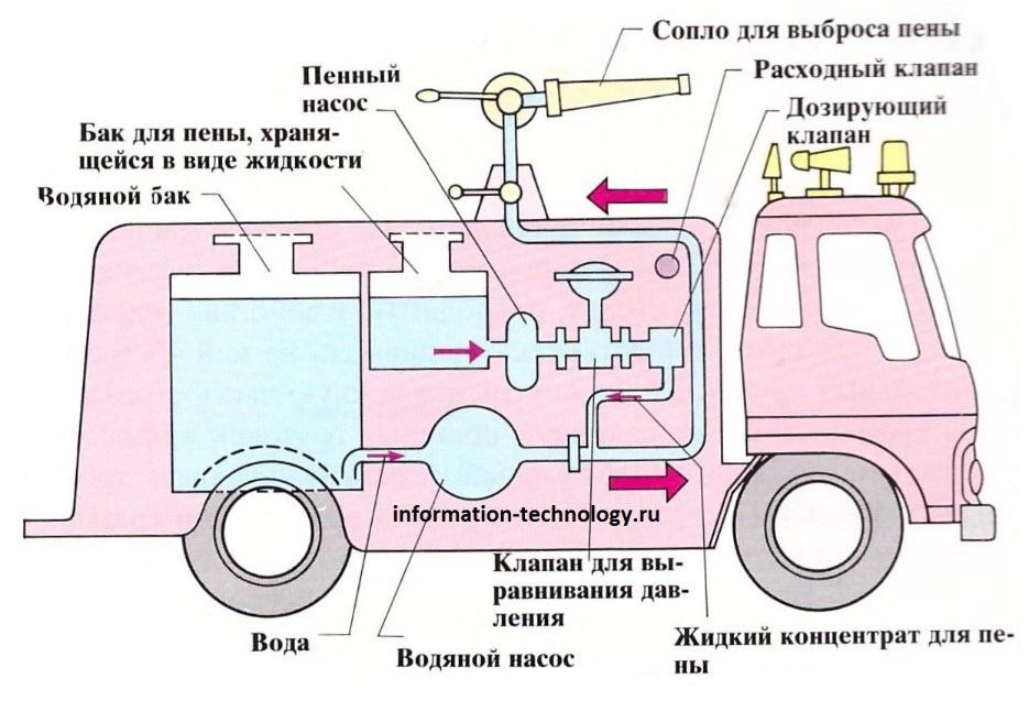 Схема вакуумной системы пожарной машины