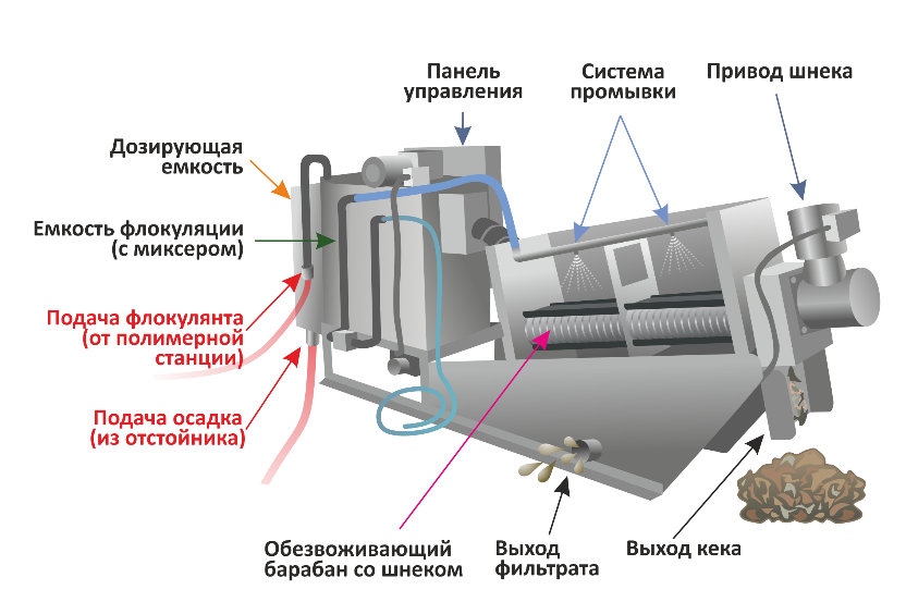 Схема конструкции воздуходувки Гидрикс RSS