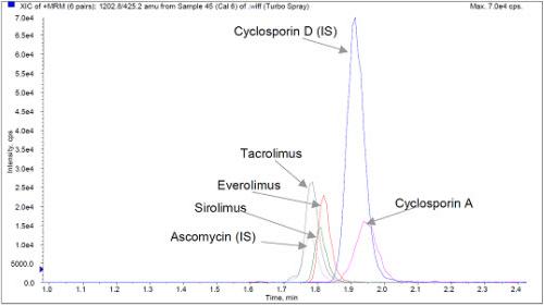 Определение иммунодепрессантов методом ВЭЖХ/МС/МС