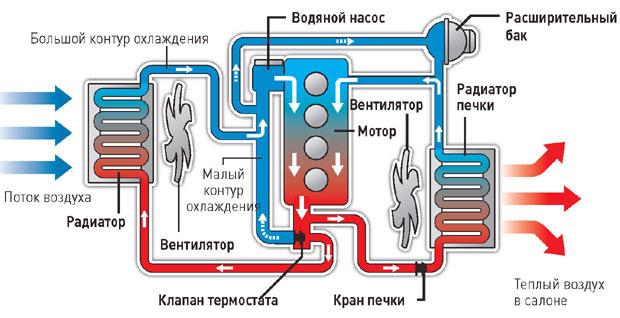 Схема функционирования автомобильной системы охлаждения через термостат
