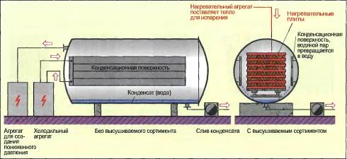 Схема работы вакуумной сушильной камеры