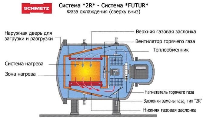 Принцип распределения высокой температуры в вакуумной печи