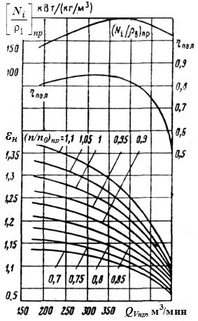 Кривые Пашена для различных газов