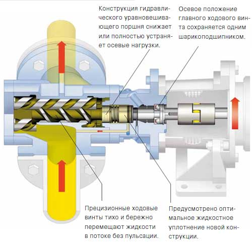 Конструкция вакуумного винтового насоса
